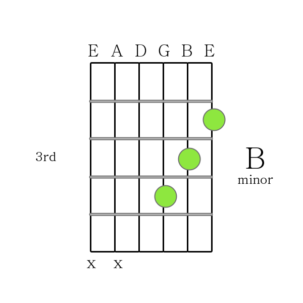 B Minor Chord Printable Guitar Chord Chart