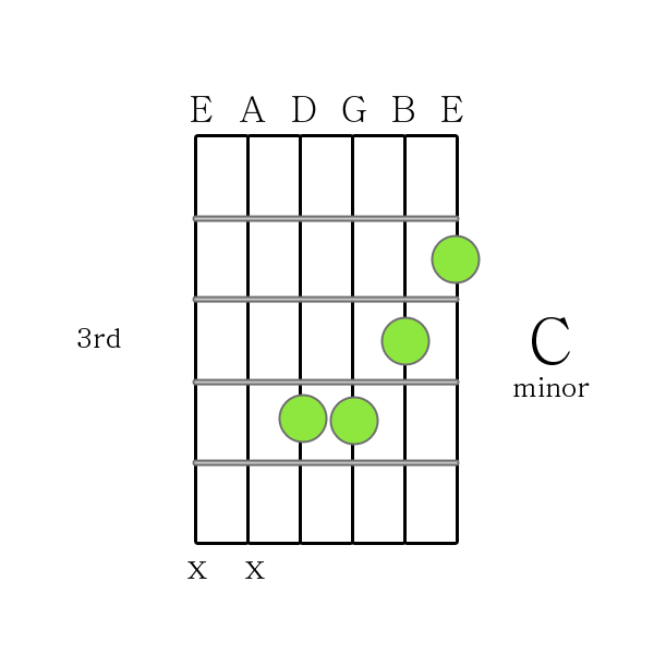 C minor chord Printable Guitar Chord Chart