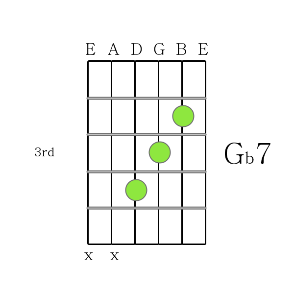 The Chord below... G 7 Chord Guitar