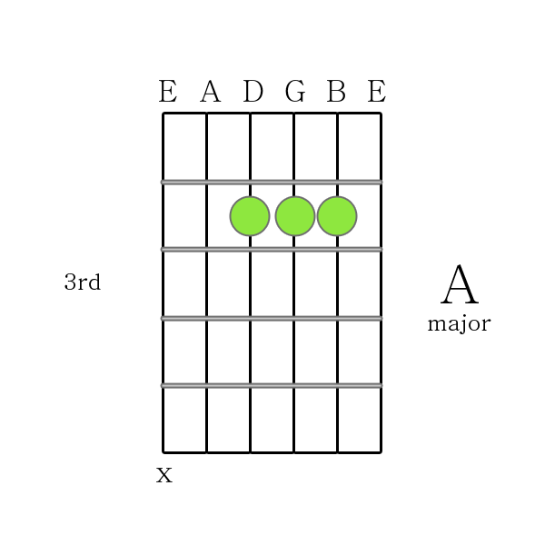 How To Play Guitar Chords A Major Chord Printable Guitar Chord Chart