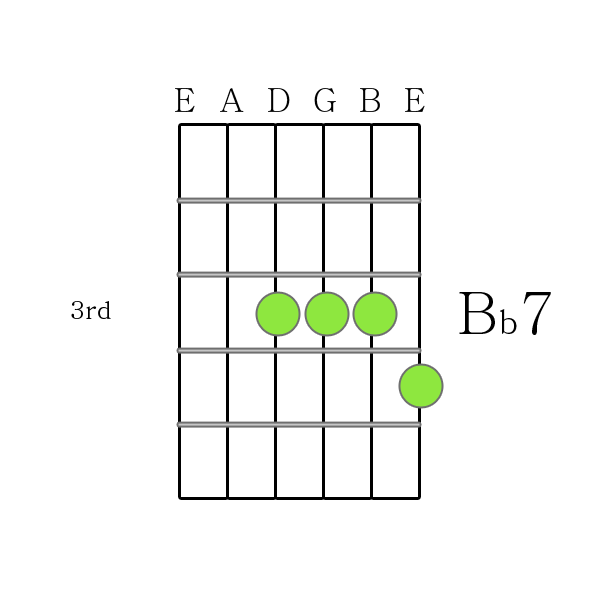 How To Play Guitar Chords B Flat 7 Chord Printable Guitar Chord Chart