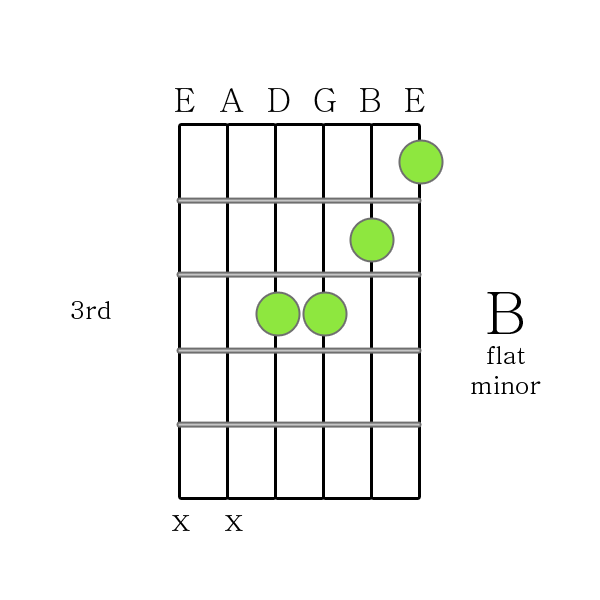 B Flat Minor Chord Gallery Chord Guitar Finger Position