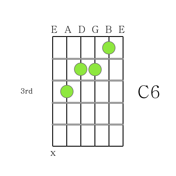 C6 Chord Guitar Choice Image Chord Guitar Finger Position