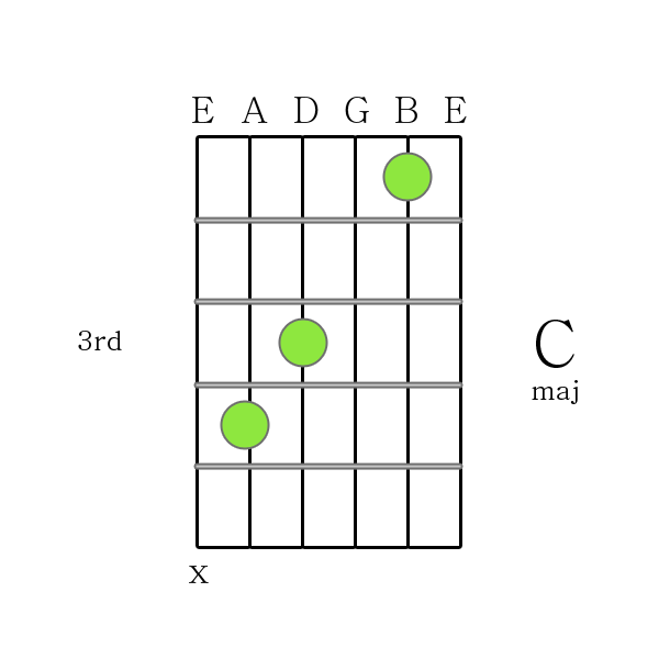 How To Play A C Chord On The Guitar