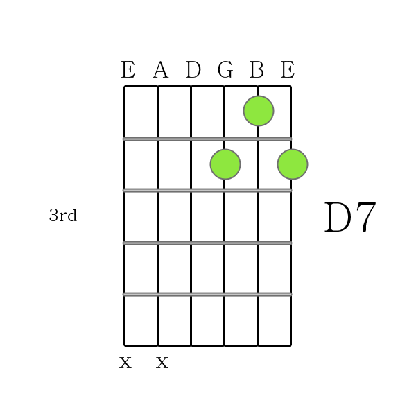 D 7 Chord Gallery Chord Guitar Finger Position
