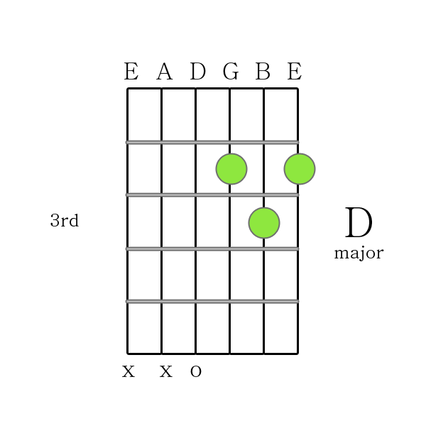 How to Play Guitar Chords - D major chord Printable Guitar Chord Chart