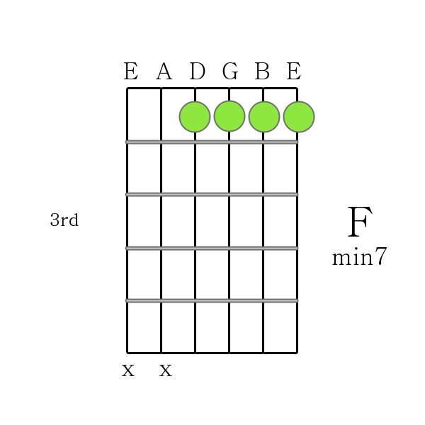 How To Play Guitar Chords F M7 Chord Printable Guitar Chord Chart
