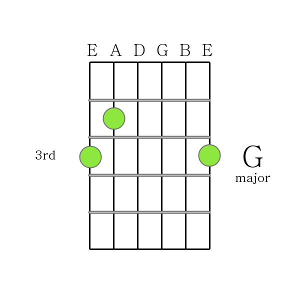 How To Play Guitar Chords G Major Chord Printable Guitar Chord Chart