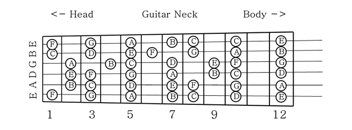 Guitar guitar tablature notes : Guitar : guitar tabs notes Guitar Tabs plus Guitar Tabs Notes' Guitars